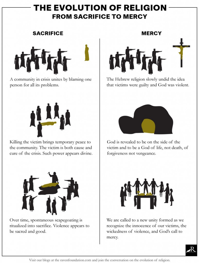 EvolutionofReligion_SacrificetoMercy_Raven